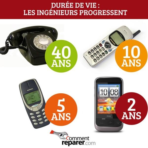 Durée de vie des téléphones : on progresse