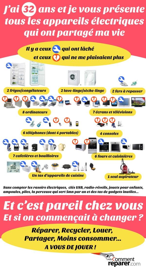 Affiche : tous les appareils électriques qui partagent notre vie