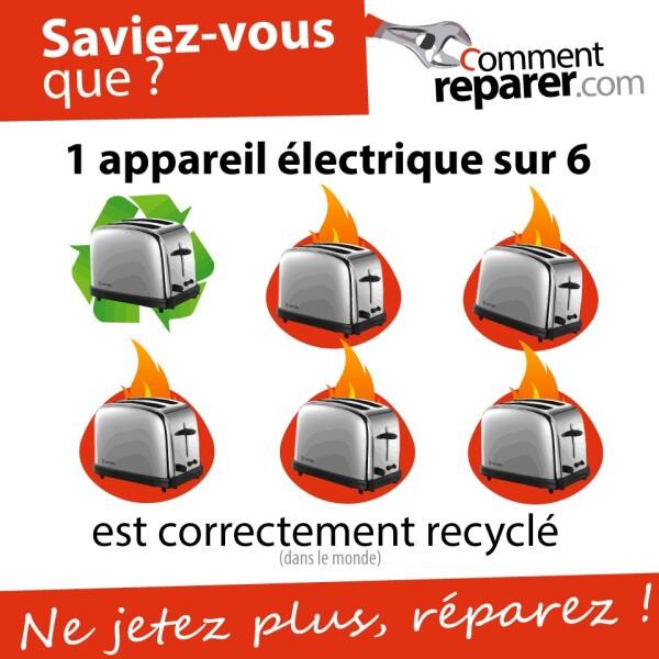 Le vrai problème du recyclage